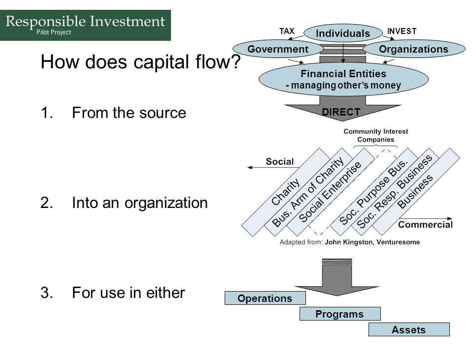 61 Financial Entities - managing others money How does capital flow? 1.From the source 2.Into an organization 3.For use in either GovernmentOrganizati