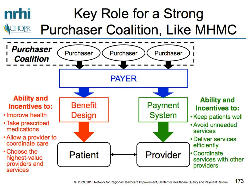 Payers Need to Truly Align to Allow Focus on Better Care Payer Provider Payer Patient Better Payment System A Better Payment System B Better Payment System C Even if every payers system is better than it was, if theyre all different, providers will spend too much time and money on administration rather than care improvement