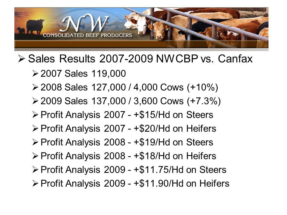 Sales Results 2007-2009 NWCBP vs. Canfax 2007 Sales 119,000 2008 Sales 127,000 / 4,000 Cows (+10%) 2009 Sales 137,000 / 3,600 Cows (+7.3%) Profit Anal