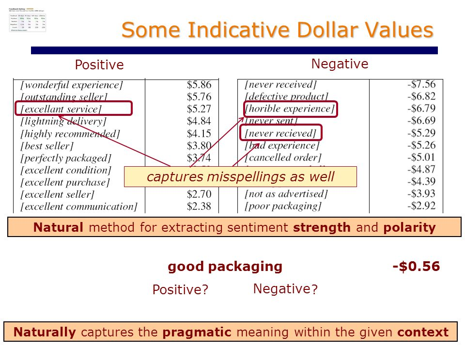 Some Indicative Dollar Values Positive Negative Natural method for extracting sentiment strength and polarity good packaging -$0.56 Naturally captures the pragmatic meaning within the given context captures misspellings as well Positive.