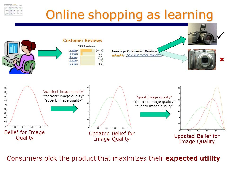 Online shopping as learning Belief for Image Quality Updated Belief for Image Quality excellent image quality fantastic image quality superb image quality great image quality fantastic image quality superb image quality Updated Belief for Image Quality Consumers pick the product that maximizes their expected utility