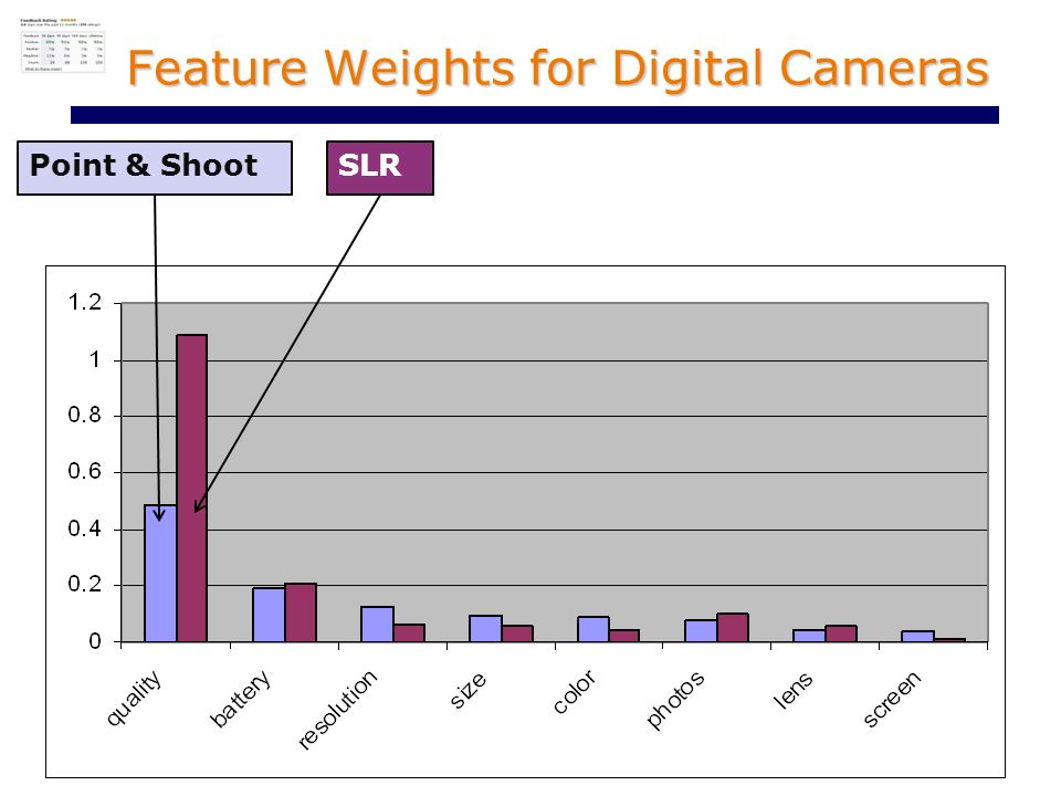 Feature Weights for Digital Cameras SLRPoint & Shoot