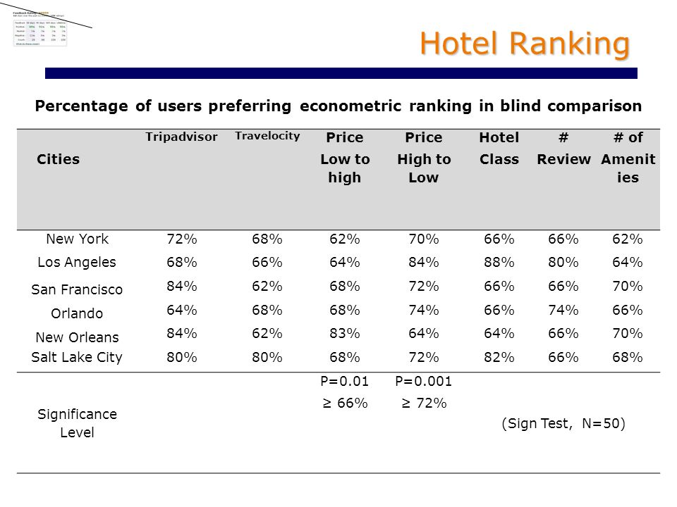 Hotel Ranking Percentage of users preferring econometric ranking in blind comparison Cities Tripadvisor Travelocity Price Low to high Price High to Low Hotel Class # Review # of Amenit ies New York72%68%62%70%66% 62% Los Angeles68%66%64%84%88%80%64% San Francisco 84%62%68%72%66% 70% Orlando 64%68% 74%66%74%66% New Orleans 84%62%83%64% 66%70% Salt Lake City80% 68%72%82%66%68% Significance Level P=0.01 66% P=0.001 72% (Sign Test, N=50)
