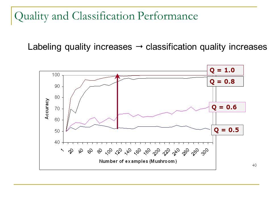 40 Quality and Classification Performance Labeling quality increases classification quality increases Q = 0.5 Q = 0.6 Q = 0.8 Q = 1.0