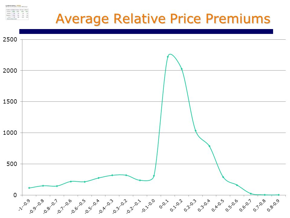 Average Relative Price Premiums