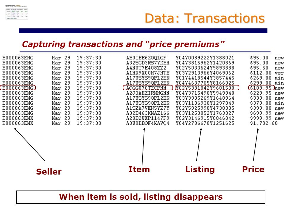 Capturing transactions and price premiums Data: Transactions Seller ListingItemPrice When item is sold, listing disappears