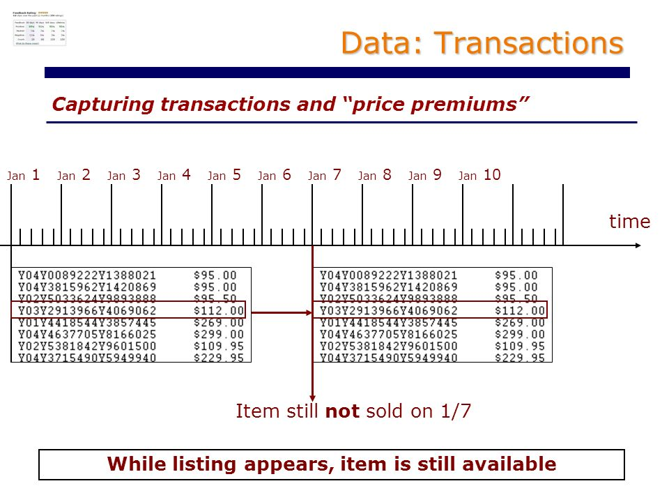 Capturing transactions and price premiums Data: Transactions While listing appears, item is still available time Jan 1 Jan 2 Jan 3 Jan 4 Jan 5 Jan 6 Jan 7 Jan 8 Jan 9 Jan 10 Item still not sold on 1/7