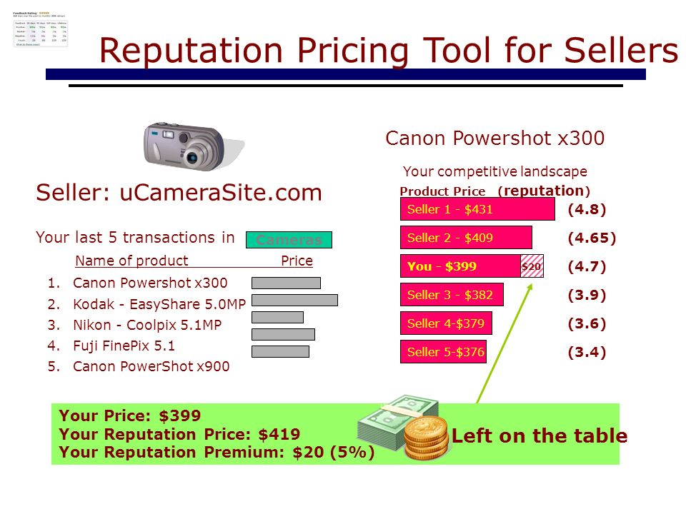 Seller: uCameraSite.com 1.Canon Powershot x300 2.Kodak - EasyShare 5.0MP 3.Nikon - Coolpix 5.1MP 4.Fuji FinePix 5.1 5.Canon PowerShot x900 Reputation Pricing Tool for Sellers Your last 5 transactions in Cameras Name of productPrice Seller 1 - $431 Seller 2 - $409 You - $399 Seller 3 - $382 Seller 4-$379 Seller 5-$376 Canon Powershot x300 Your competitive landscape Product Price ( reputation ) (4.8) (4.65) (4.7) (3.9) (3.6) (3.4) Your Price: $399 Your Reputation Price: $419 Your Reputation Premium: $20 (5%) $20 Left on the table