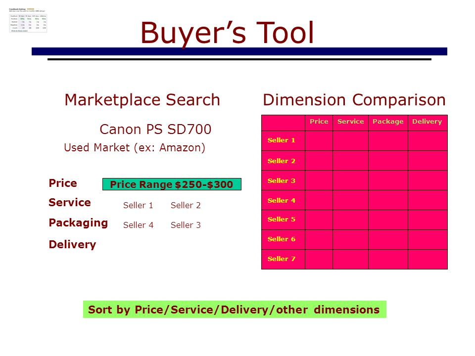 Marketplace Search Buyers Tool Used Market (ex: Amazon) Price Range $250-$300 Seller 1Seller 2 Seller 4Seller 3 Sort by Price/Service/Delivery/other dimensions Canon PS SD700 Service Packaging Delivery Price Dimension Comparison Seller 1 PriceServicePackageDelivery Seller 2 Seller 3 Seller 4 Seller 5 Seller 6 Seller 7