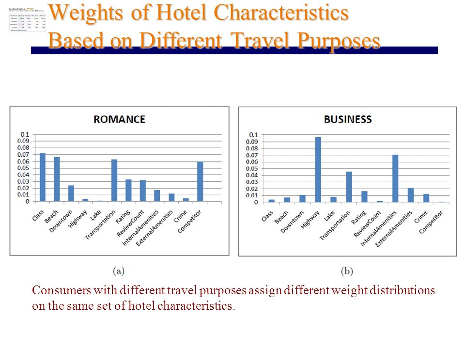 Weights of Hotel Characteristics Based on Different Travel Purposes Consumers with different travel purposes assign different weight distributions on the same set of hotel characteristics.