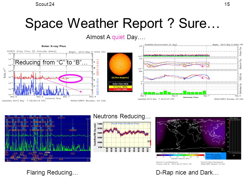 Scout 2415 Space Weather Report . Sure… Almost A quiet Day….