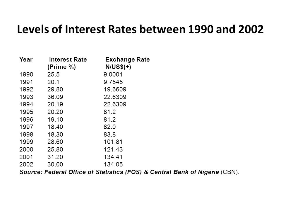 Levels of Interest Rates between 1990 and 2002 Year Interest Rate Exchange Rate (Prime %) N/US$(+) 1990 25.5 9.0001 1991 20.1 9.7545 1992 29.80 19.660
