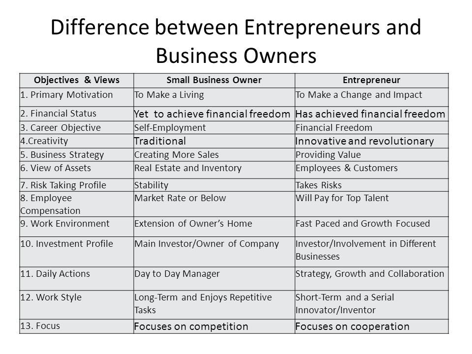 Difference between Entrepreneurs and Business Owners Objectives & ViewsSmall Business OwnerEntrepreneur 1. Primary MotivationTo Make a LivingTo Make a