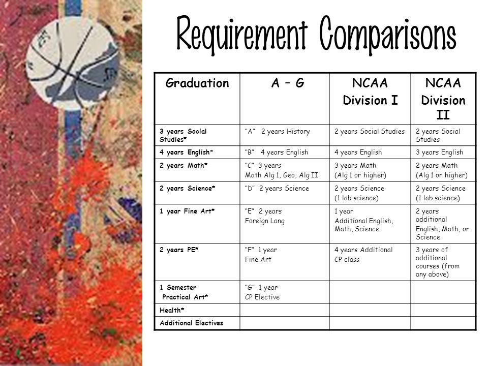Requirement Comparisons Graduation A – GNCAA Division I NCAA Division II 3 years Social Studies* A 2 years History2 years Social Studies 4 years Engli