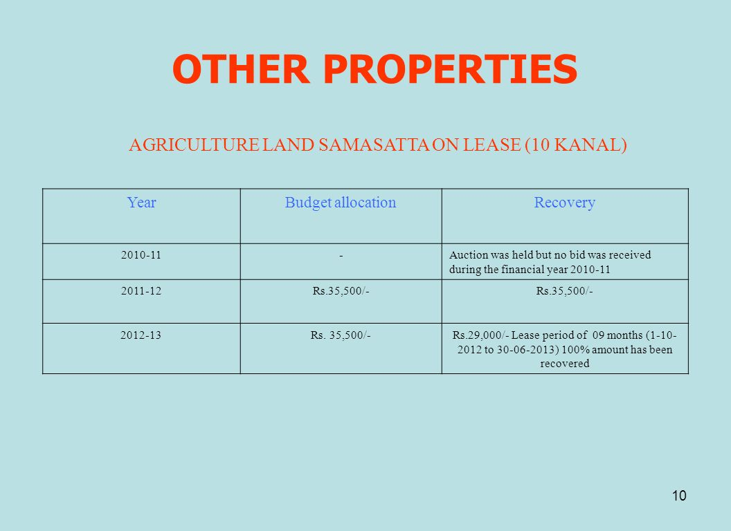 10 OTHER PROPERTIES AGRICULTURE LAND SAMASATTA ON LEASE (10 KANAL) YearBudget allocationRecovery 2010-11-Auction was held but no bid was received duri