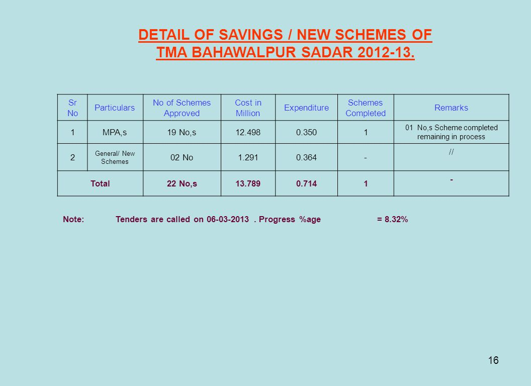 16 DETAIL OF SAVINGS / NEW SCHEMES OF TMA BAHAWALPUR SADAR 2012-13. Sr No Particulars No of Schemes Approved Cost in Million Expenditure Schemes Compl