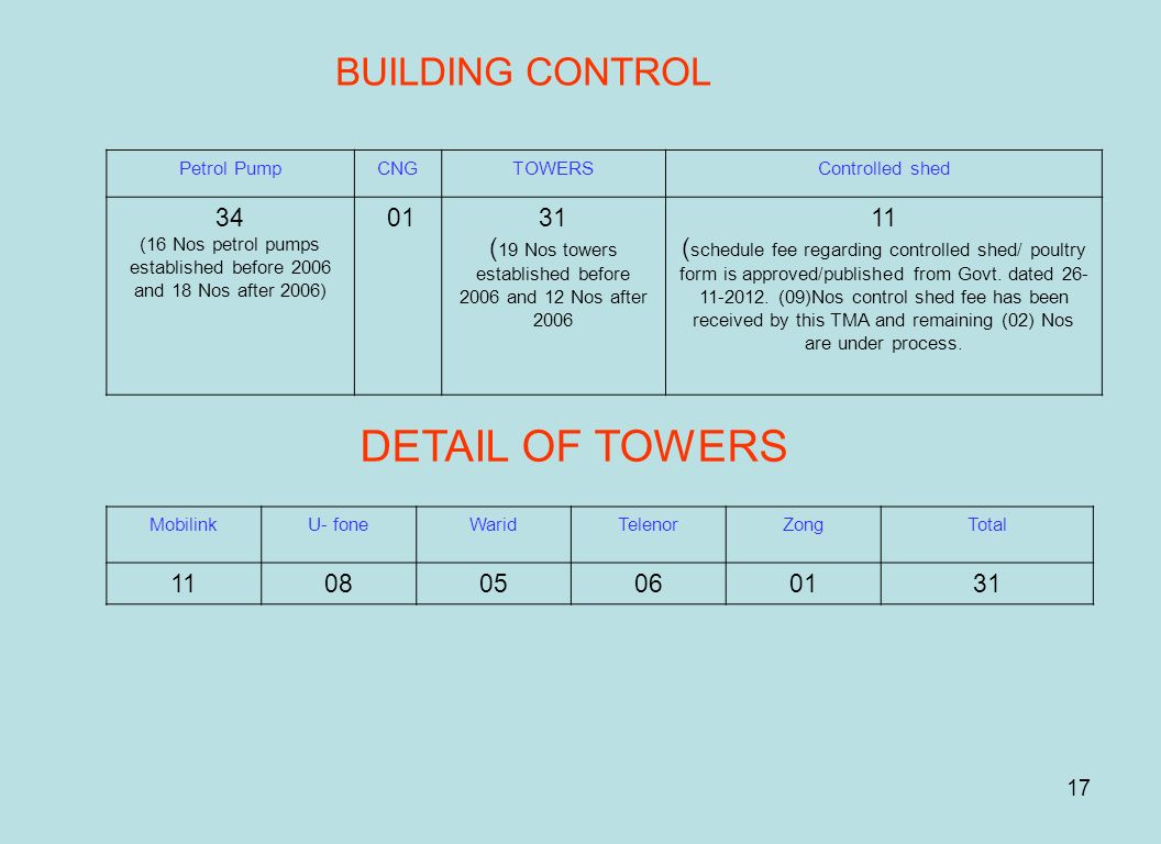 17 BUILDING CONTROL Petrol PumpCNGTOWERSControlled shed 34 (16 Nos petrol pumps established before 2006 and 18 Nos after 2006) 0131 ( 19 Nos towers es