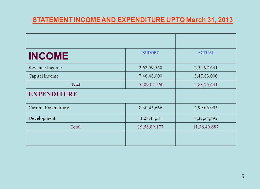 5 STATEMENT INCOME AND EXPENDITURE UPTO March 31, 2013 INCOME BUDGETACTUAL Revenue Income2,62,59,5602,35,92,641 Capital Income7,46,48,0003,47,83,000 T