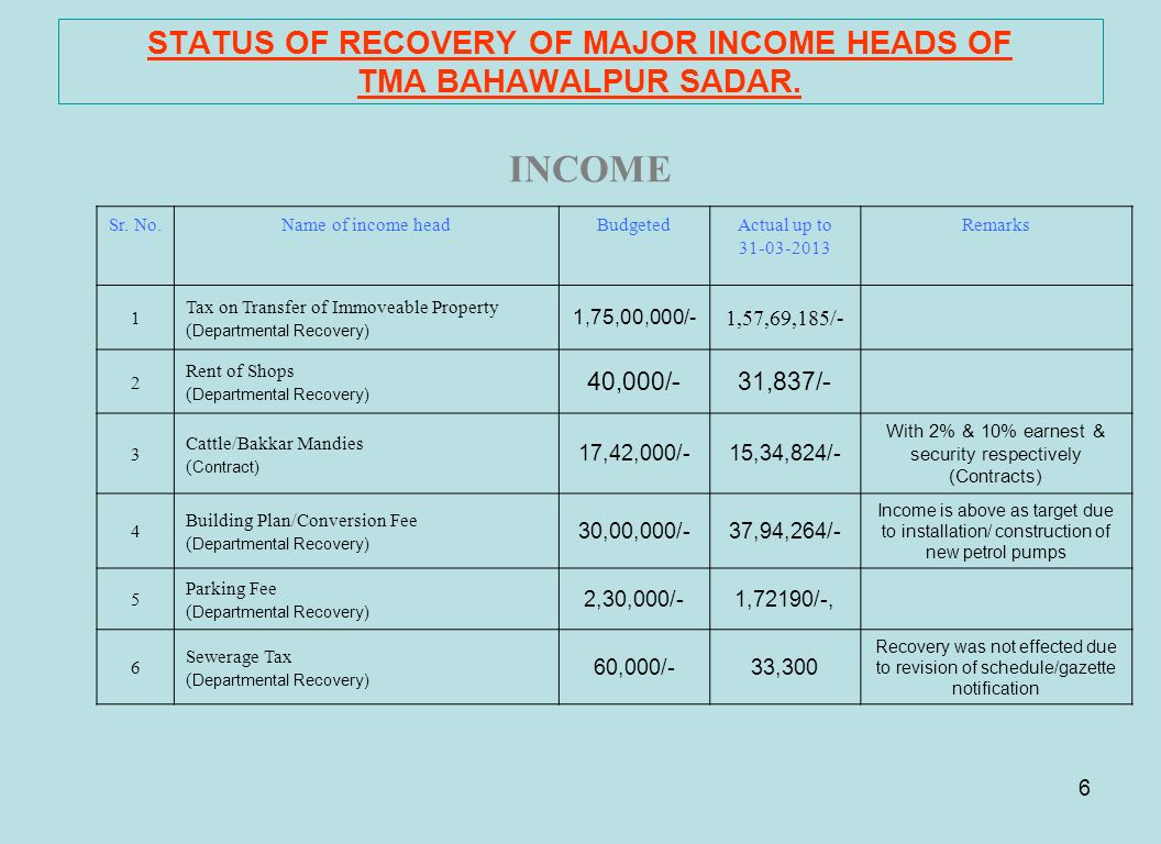 6 STATUS OF RECOVERY OF MAJOR INCOME HEADS OF TMA BAHAWALPUR SADAR. INCOME Sr. No.Name of income headBudgetedActual up to 31-03-2013 Remarks 1 Tax on