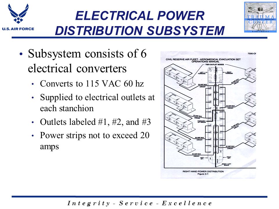 I n t e g r i t y - S e r v i c e - E x c e l l e n c e ELECTRICAL POWER DISTRIBUTION SUBSYSTEM Subsystem consists of 6 electrical converters Converts