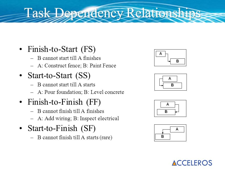 Finish-to-Start (FS) –B cannot start till A finishes –A: Construct fence; B: Paint Fence Start-to-Start (SS) –B cannot start till A starts –A: Pour fo