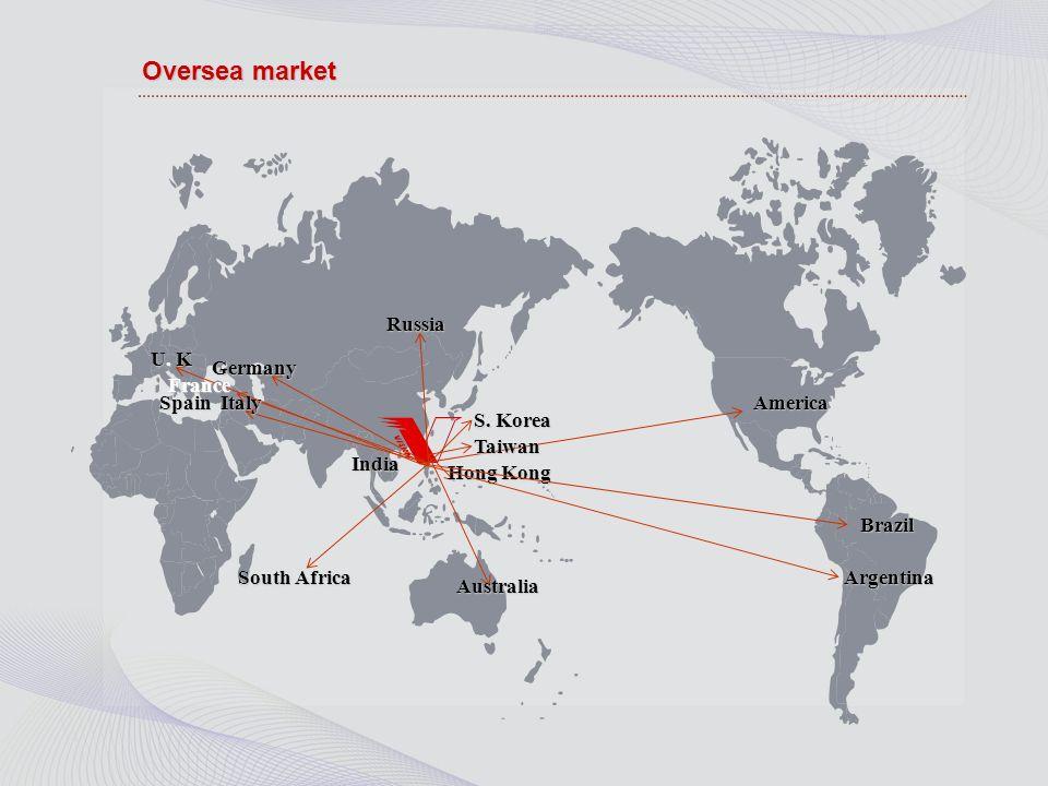 Target Market Distribution