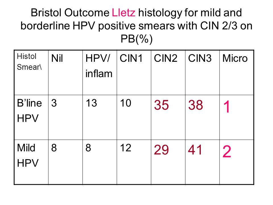 Bristol Outcome Lletz histology for mild and borderline HPV positive smears with CIN 2/3 on PB(%) Histol Smear\ NilHPV/ inflam CIN1CIN2CIN3Micro Bline