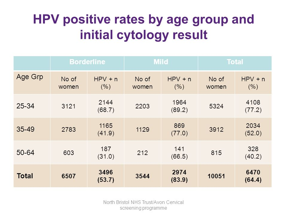 HPV positive rates by age group and initial cytology result BorderlineMildTotal Age Grp No of women HPV + n (%) No of women HPV + n (%) No of women HP