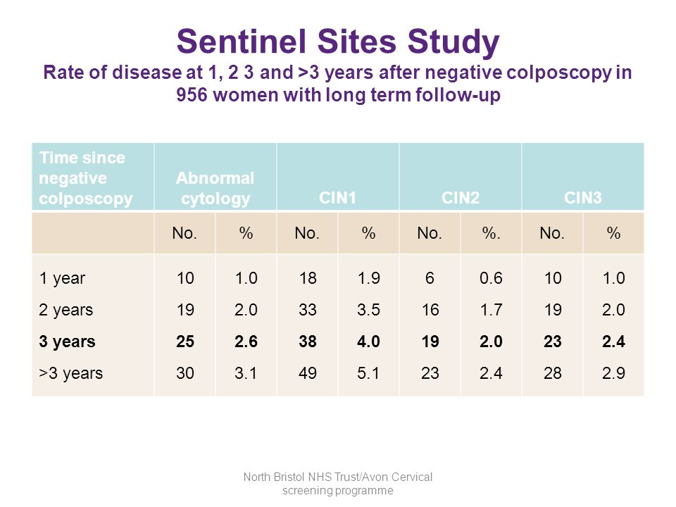 Sentinel Sites Study Rate of disease at 1, 2 3 and >3 years after negative colposcopy in 956 women with long term follow-up Time since negative colpos