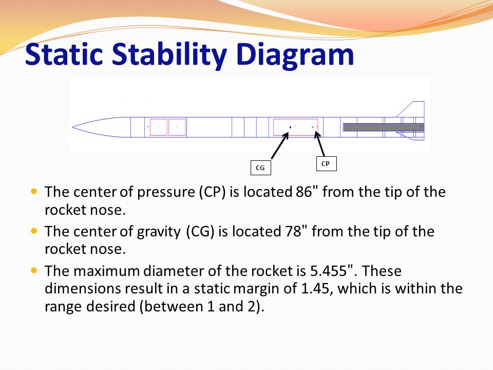 Static Stability Diagram The center of pressure (CP) is located 86 ʺ from the tip of the rocket nose. The center of gravity (CG) is located 78 ʺ from