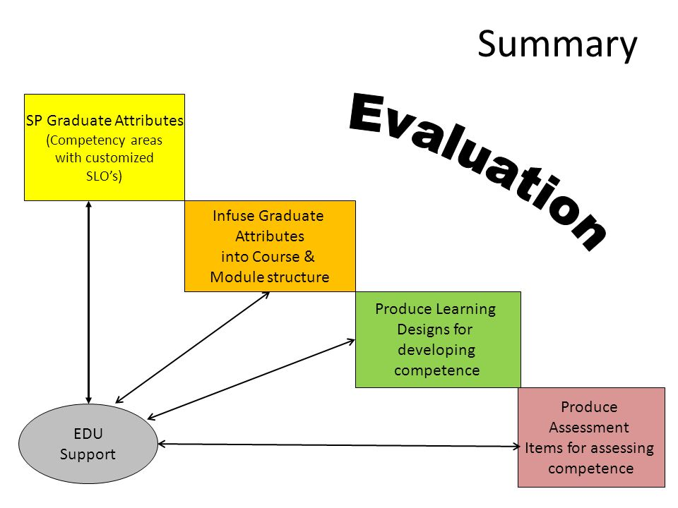 Summary SP Graduate Attributes (Competency areas with customized SLOs) Produce Learning Designs for developing competence Produce Assessment Items for