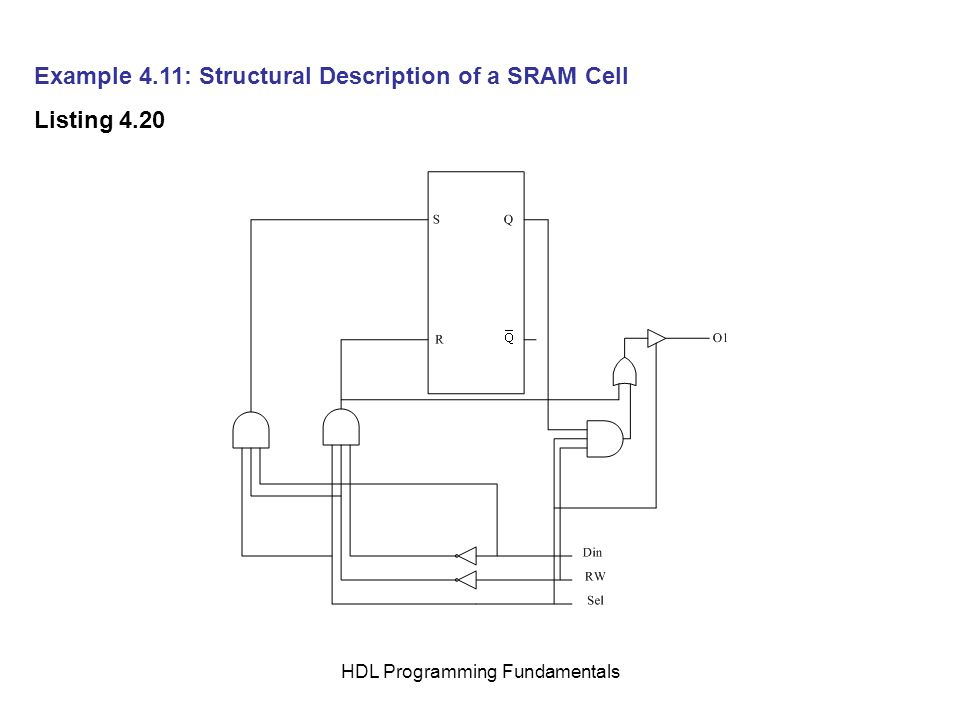 HDL Programming Fundamentals Example 4.11: Structural Description of a SRAM Cell Listing 4.20