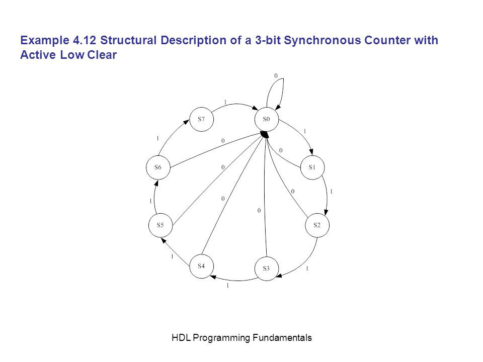 HDL Programming Fundamentals Example 4.12 Structural Description of a 3-bit Synchronous Counter with Active Low Clear