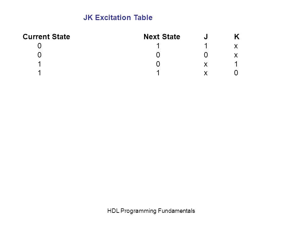 HDL Programming Fundamentals Current StateNext StateJK 0 11x 0 00x 1 0x1 1 1x0 JK Excitation Table