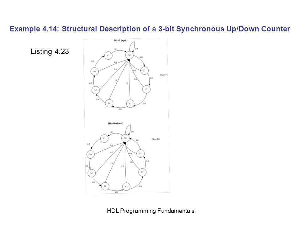 HDL Programming Fundamentals Example 4.14: Structural Description of a 3-bit Synchronous Up/Down Counter Listing 4.23