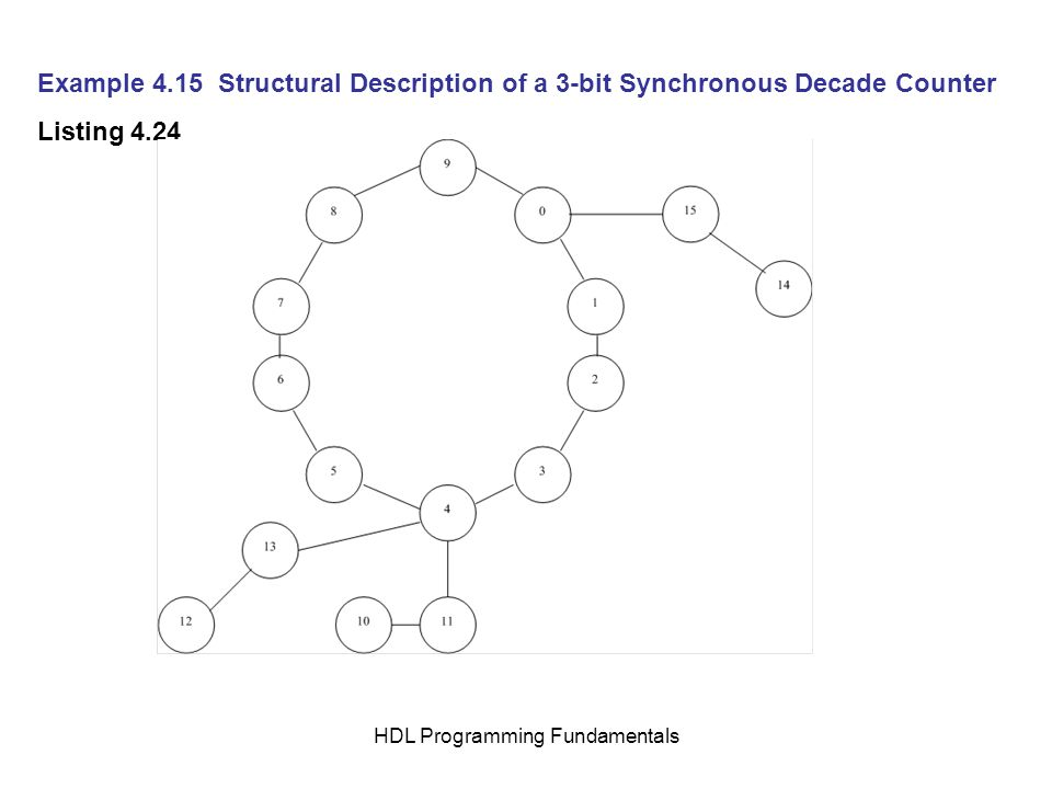 HDL Programming Fundamentals Example 4.15 Structural Description of a 3-bit Synchronous Decade Counter Listing 4.24