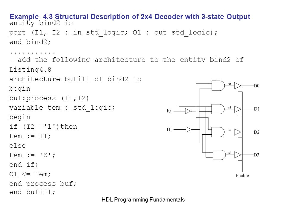 HDL Programming Fundamentals Example 4.3 Structural Description of 2x4 Decoder with 3-state Output entity bind2 is port (I1, I2 : in std_logic; O1 : o