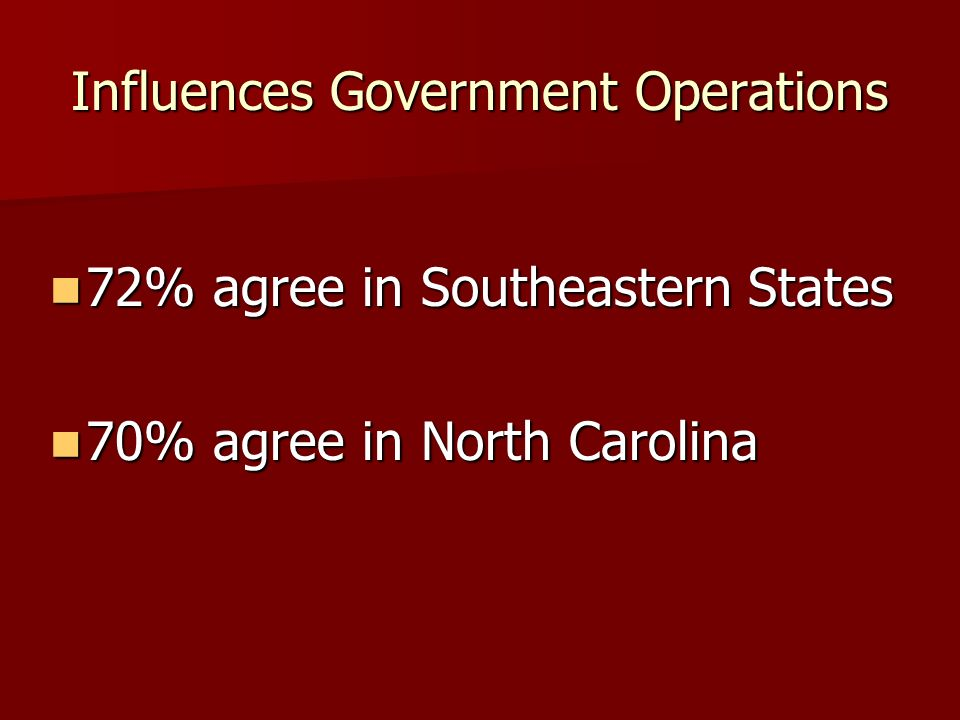 Influences Government Operations 72% agree in Southeastern States 72% agree in Southeastern States 70% agree in North Carolina 70% agree in North Caro