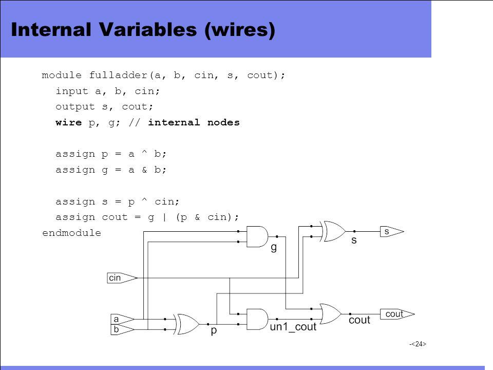 - Internal Variables (wires) module fulladder(a, b, cin, s, cout); input a, b, cin; output s, cout; wire p, g; // internal nodes assign p = a ^ b; ass