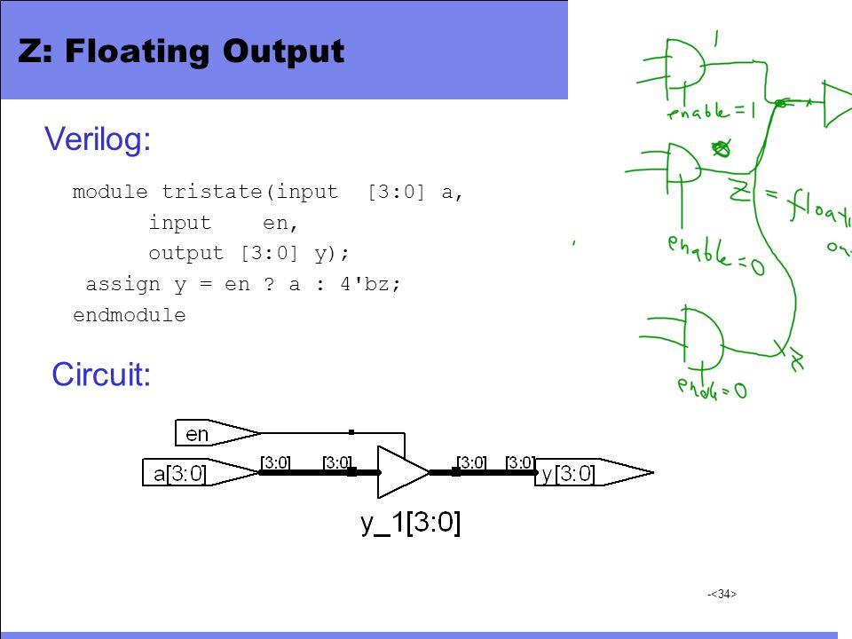 - Z: Floating Output module tristate(input [3:0] a, input en, output [3:0] y); assign y = en ? a : 4'bz; endmodule Circuit: Verilog: