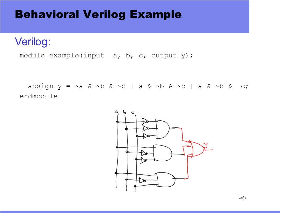 - Behavioral Verilog Example module example(input a, b, c, output y); assign y = ~a & ~b & ~c | a & ~b & ~c | a & ~b & c; endmodule Verilog: