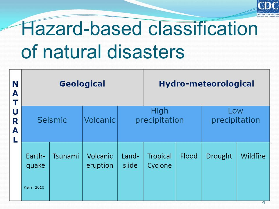 Hazard-based classification of natural disasters 4 NATURALNATURAL GeologicalHydro-meteorological SeismicVolcanic High precipitation Low precipitation