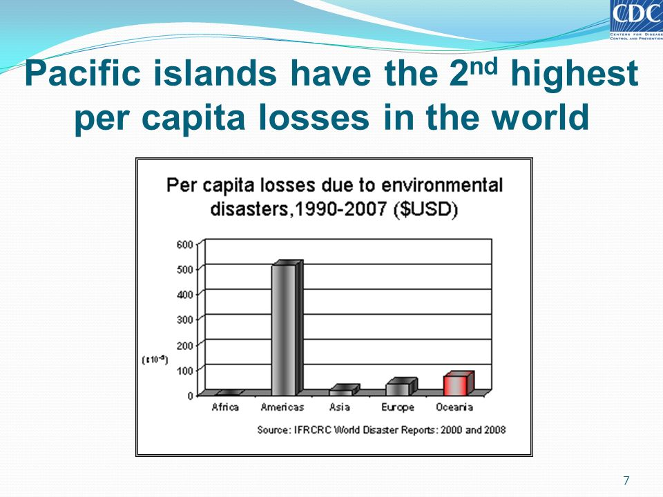 Pacific islands have the 2 nd highest per capita losses in the world 7