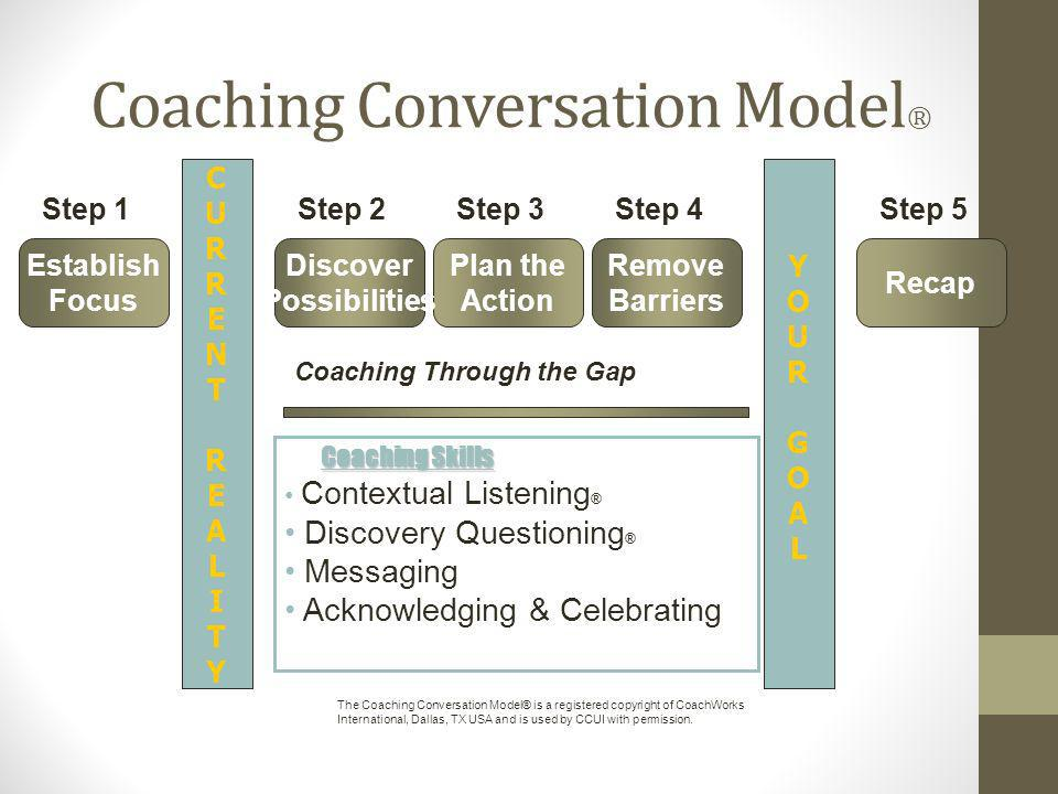 Coaching Conversation Model ® CURRENTREALITYCURRENTREALITY YOURGOALYOURGOAL Establish Focus Step 1Step 2 Plan the Action Step 3 Remove Barriers Step 4