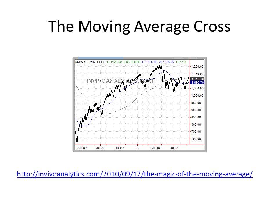 The Moving Average Cross http://invivoanalytics.com/2010/09/17/the-magic-of-the-moving-average/