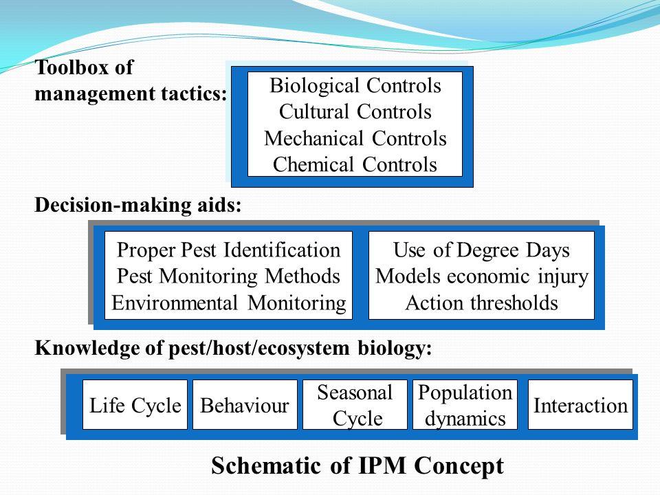 Life CycleBehaviour Seasonal Cycle Population dynamics Interaction Proper Pest Identification Pest Monitoring Methods Environmental Monitoring Use of