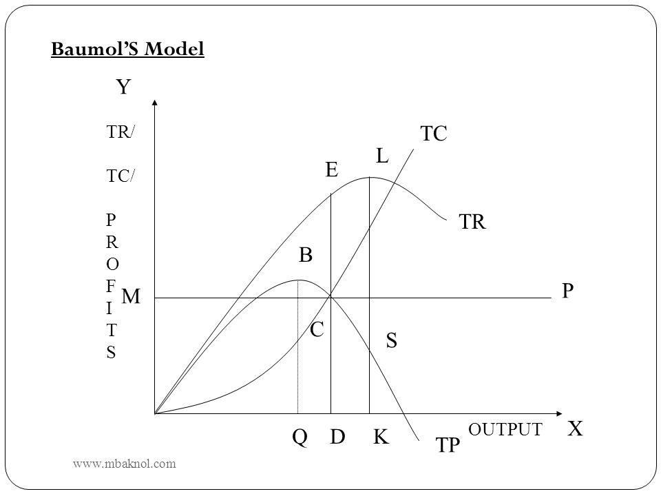 TC TR TP E L B 5 BaumolS Model C Q D K M S P OUTPUT TR/ TC/ P R O F I T S X Y www.mbaknol.com