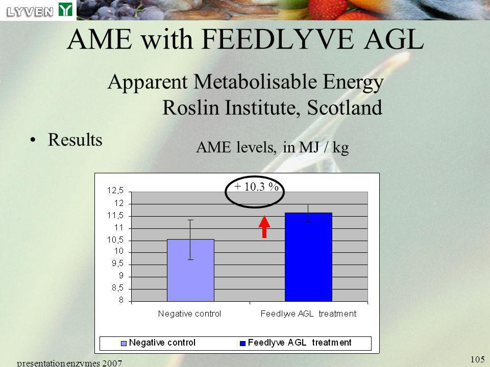 presentation enzymes 2007 105 AME with FEEDLYVE AGL Apparent Metabolisable Energy Roslin Institute, Scotland Results AME levels, in MJ / kg + 10.3 %
