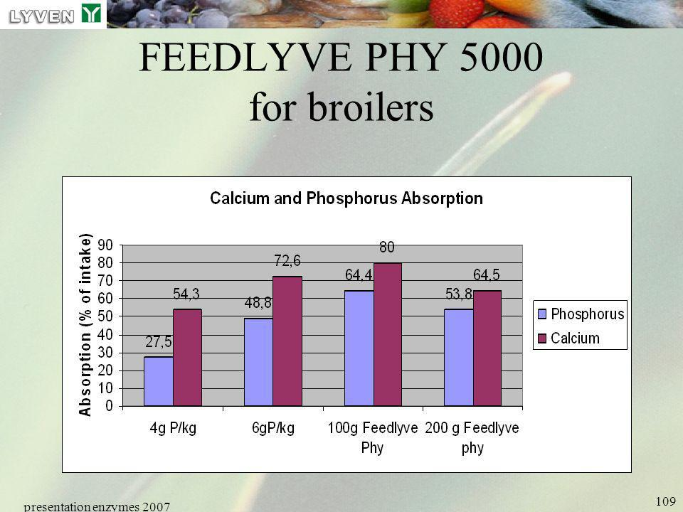 presentation enzymes 2007 109 FEEDLYVE PHY 5000 for broilers