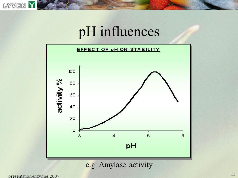 presentation enzymes 2007 15 pH influences e.g: Amylase activity